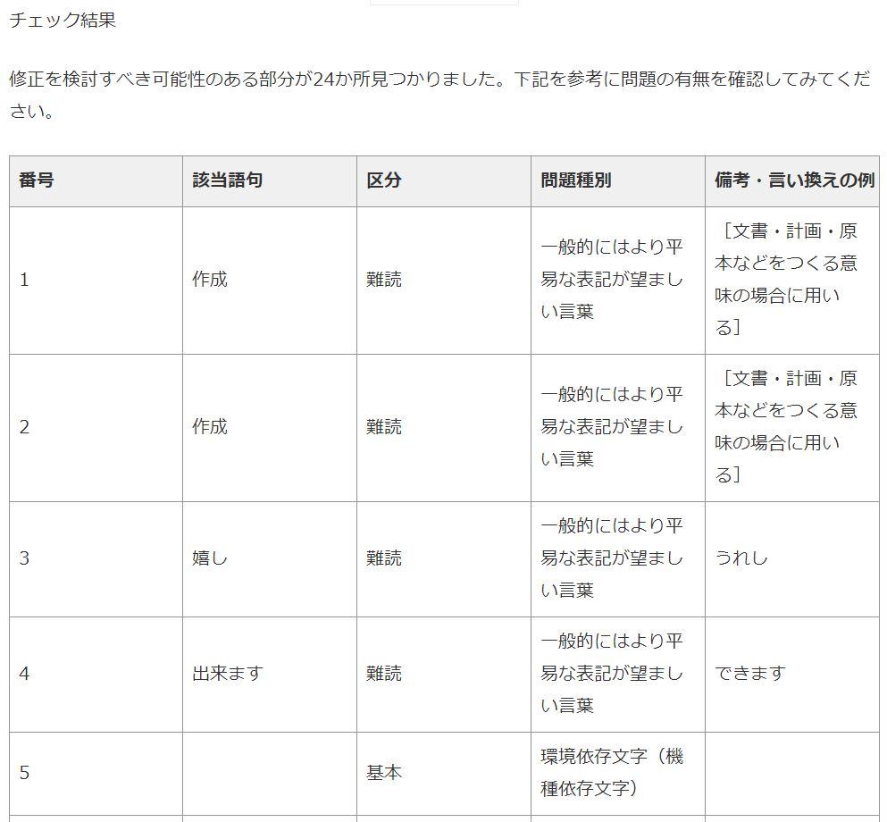 日本語文章校正サポート結果
