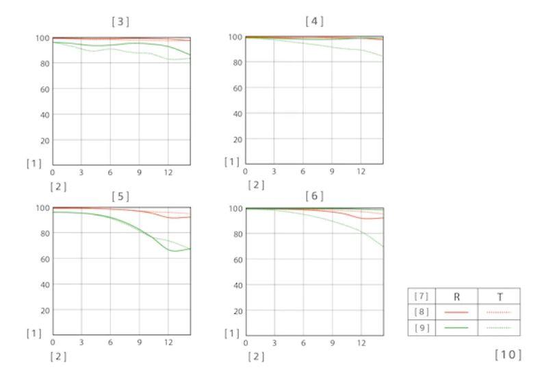 sel1655f28gのMTF曲線